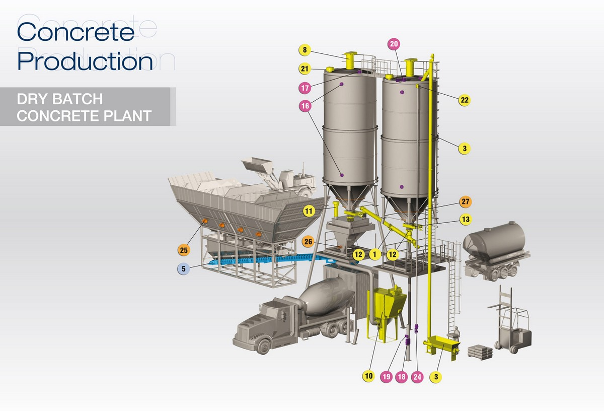 Cement Plant Machinery : Wamgroup concrete production equipment wam system